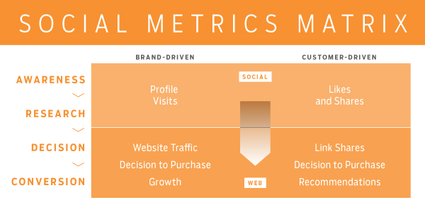 Social Media Metrics Matrix - Social media marketing