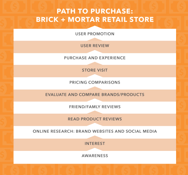 Path to Purchase Modeling - Brick and Mortar Retail Store